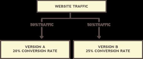 Guía para la optimización de conversiones